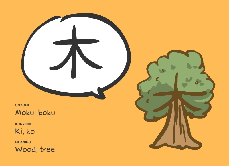 Learning Kanji with pictures Tree
