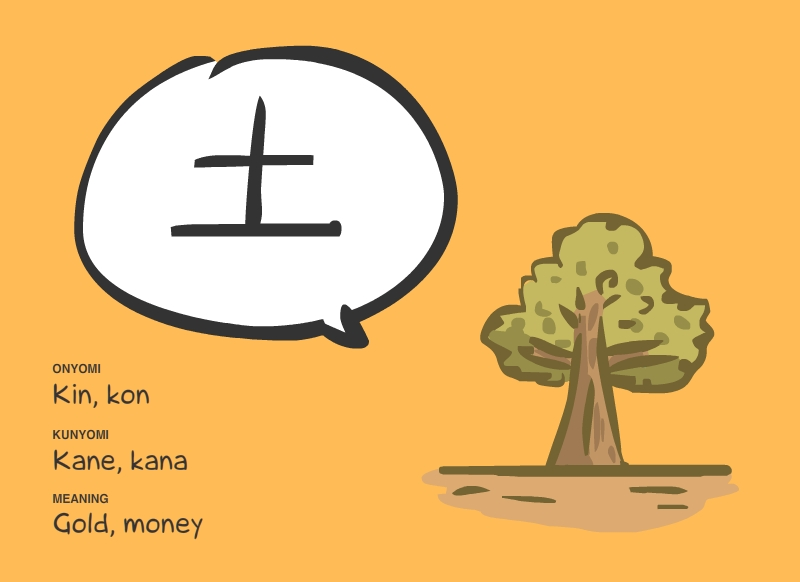 Learning Kanji with pictures Ground Dirt